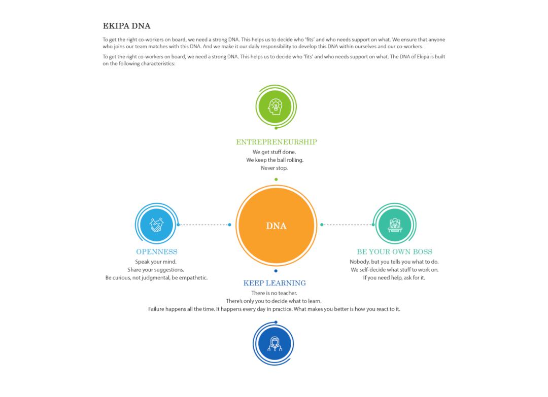 lean startup methodology ekipa dna