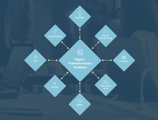 agile digital transformation diagram